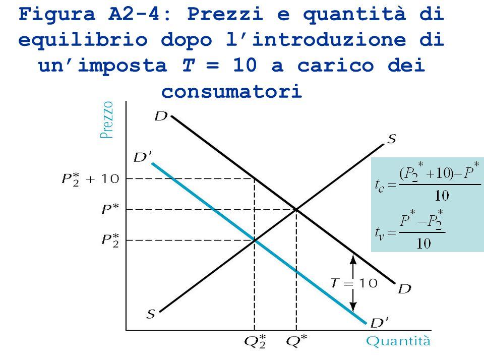 Figura A2-4: Prezzi e quantità di equilibrio dopo l'introduzione di un'imposta T = 10 a carico dei consumatori