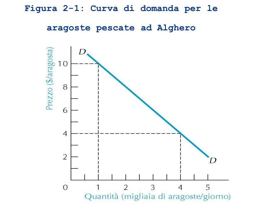 Figura 2-1: Curva di domanda per le aragoste pescate ad Alghero