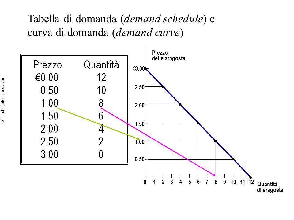 domanda (tabella e curva)