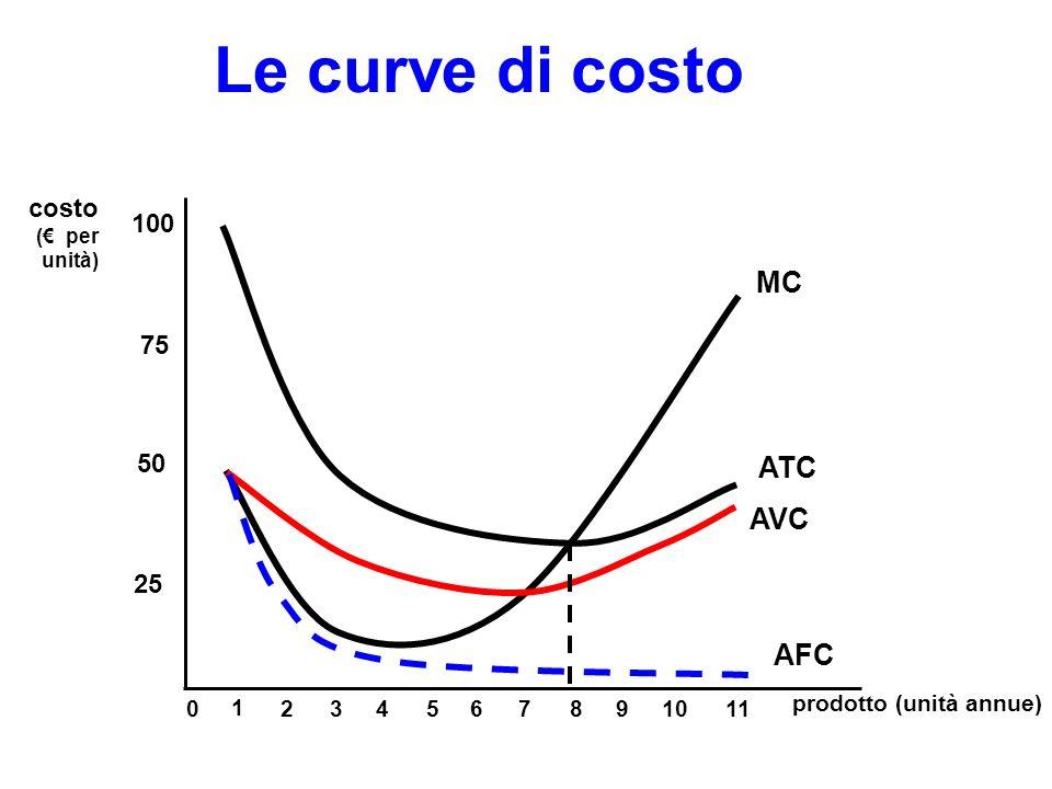 Le curve di costo MC ATC AVC AFC costo 100 75 50 25 1 2 3 4 5 6 7 8 9