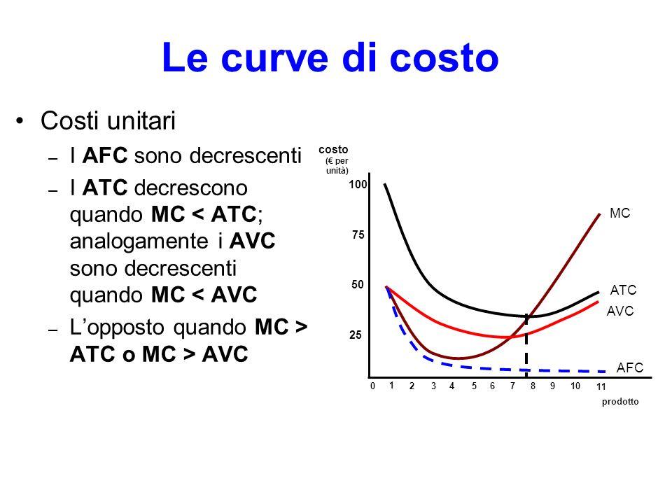 Le curve di costo Costi unitari I AFC sono decrescenti