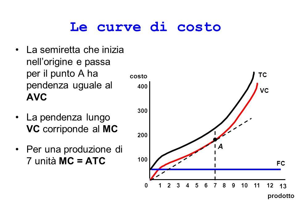 Le curve di costo La semiretta che inizia nell'origine e passa per il punto A ha pendenza uguale al AVC.