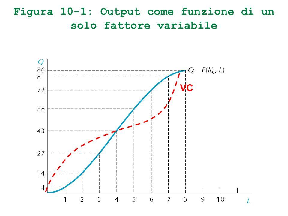 Figura 10-1: Output come funzione di un solo fattore variabile