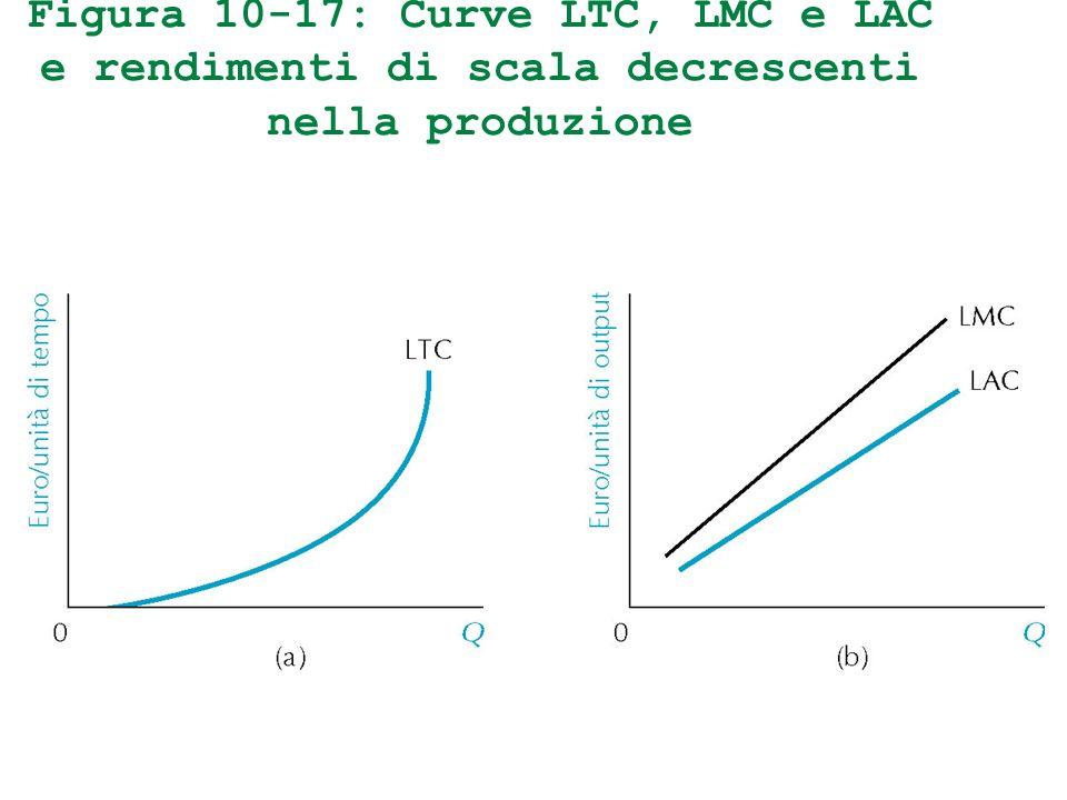 Figura 10-17: Curve LTC, LMC e LAC e rendimenti di scala decrescenti nella produzione