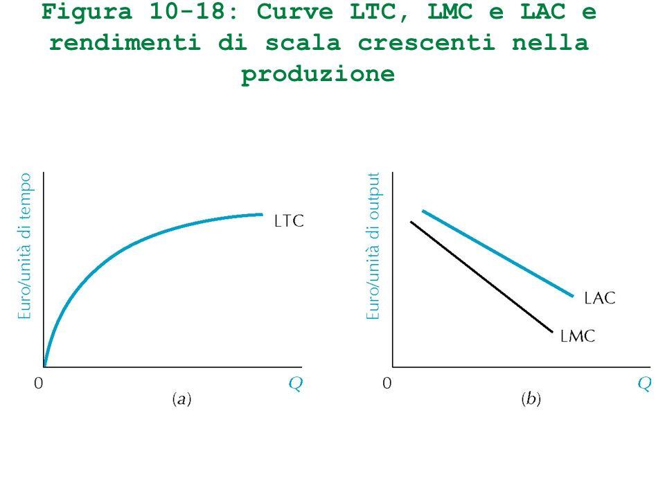 Figura 10-18: Curve LTC, LMC e LAC e rendimenti di scala crescenti nella produzione