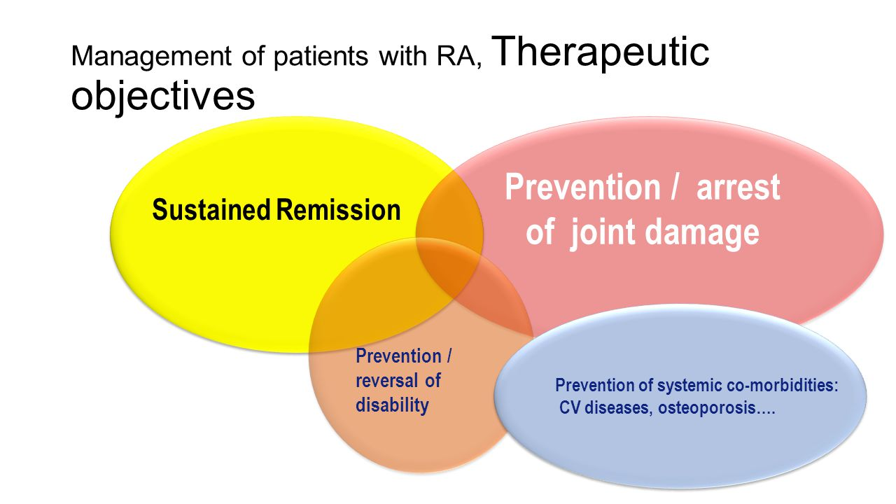 Management of patients with RA, Therapeutic objectives