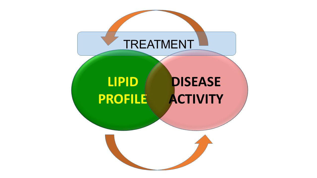 LIPID PROFILE DISEASE ACTIVITY