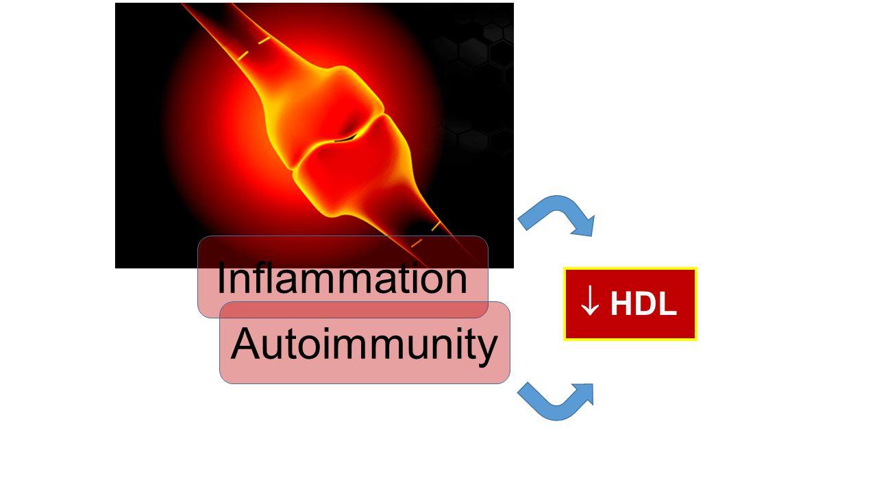 Inflammation Autoimmunity  HDL Jick, ARD 2009;68:546