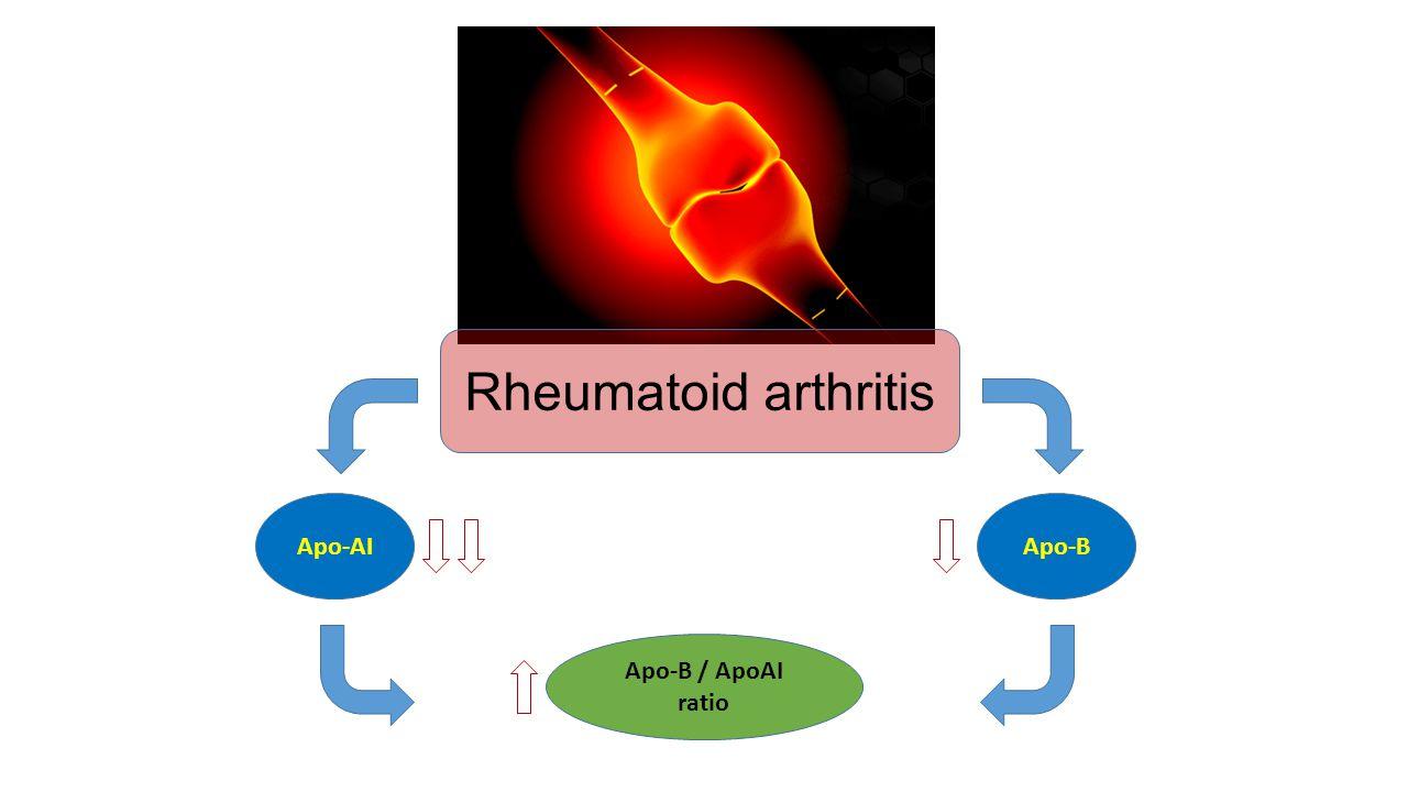 Rheumatoid arthritis Apo-AI Apo-B Apo-B / ApoAI ratio