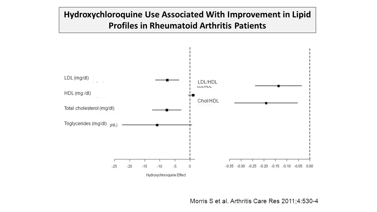 Hydroxychloroquine Use Associated With Improvement in Lipid Profiles in Rheumatoid Arthritis Patients