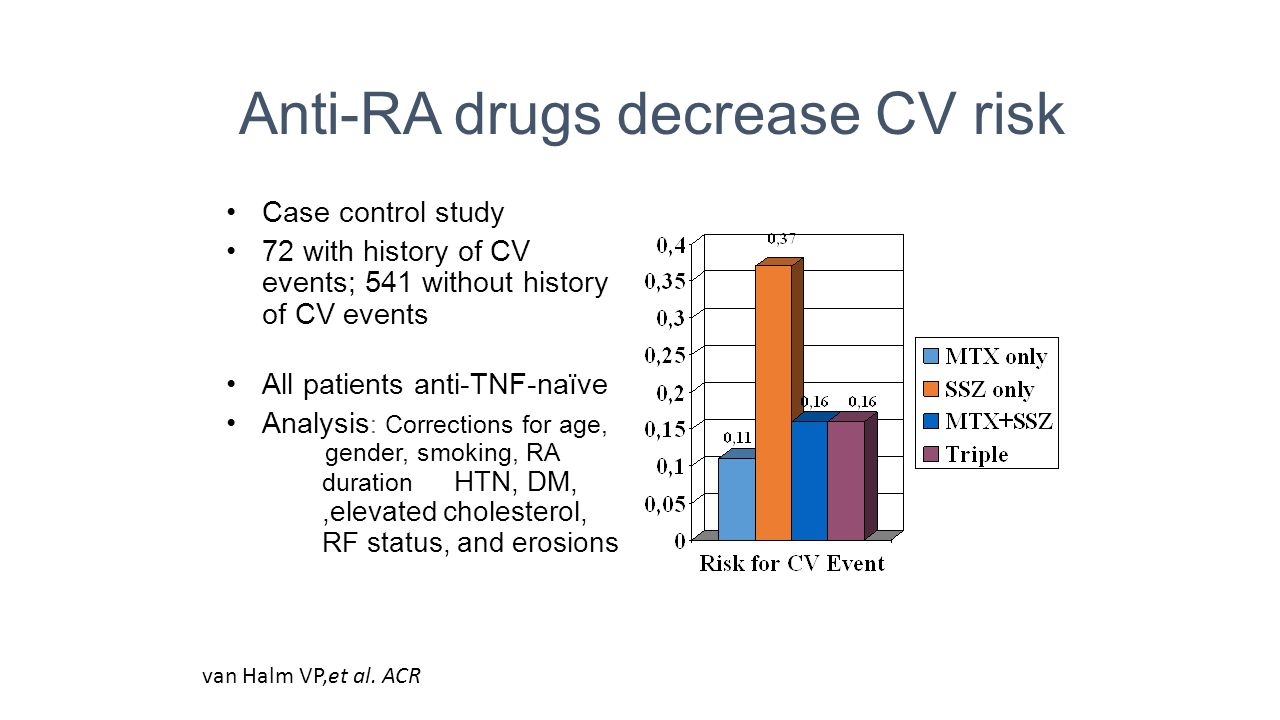 Anti-RA drugs decrease CV risk