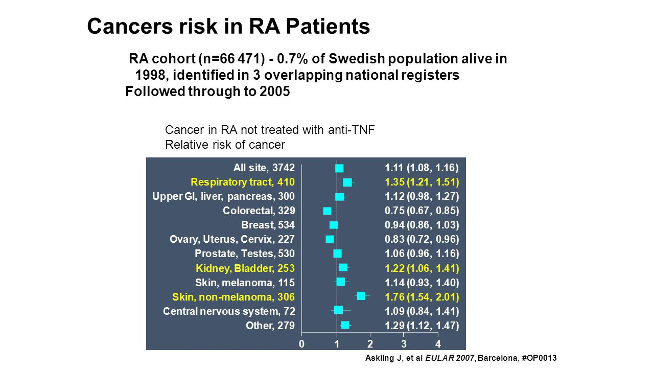 Cancers risk in RA Patients
