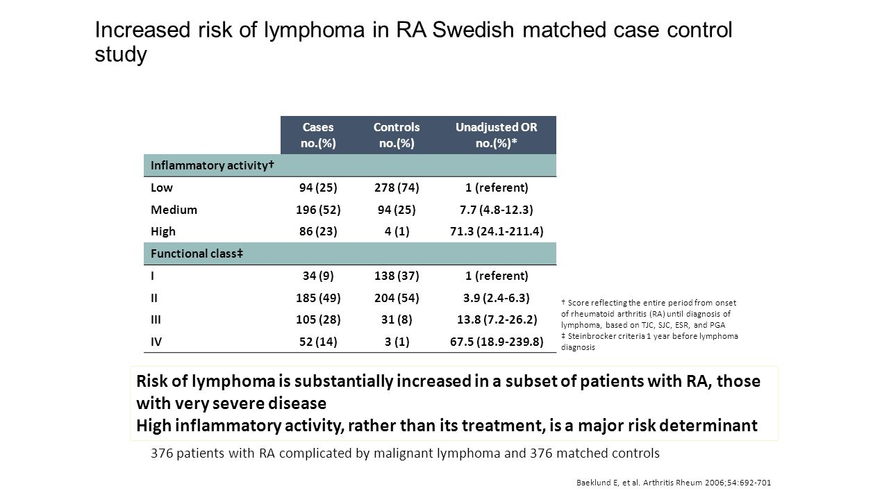 Increased risk of lymphoma in RA Swedish matched case control study