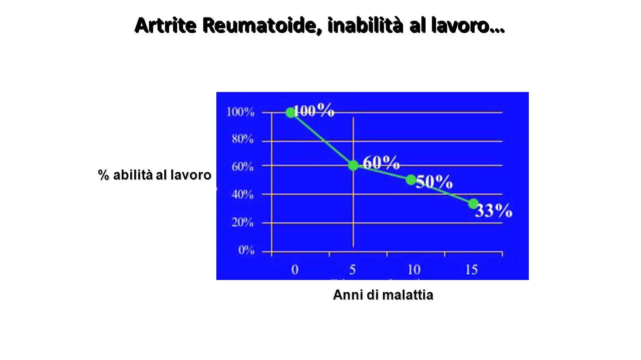 Artrite Reumatoide, inabilità al lavoro…