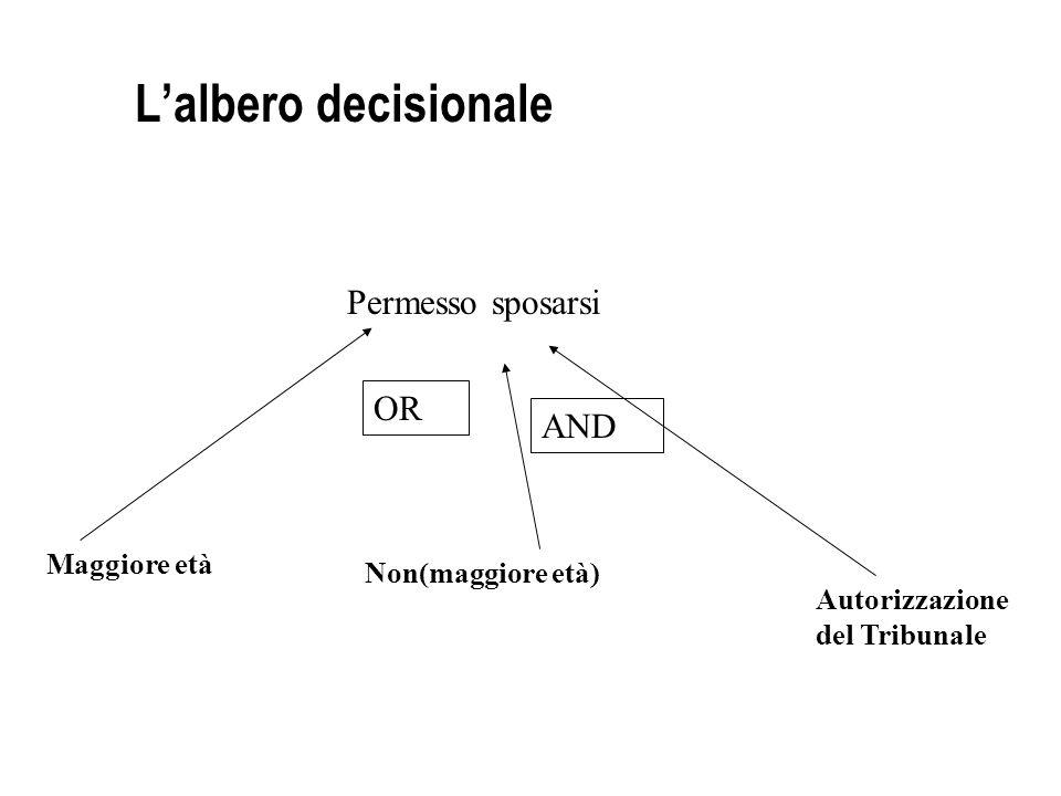 L'albero decisionale Permesso sposarsi OR AND Maggiore età