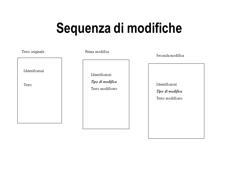 Sequenza di modifiche Testo originale Prima modifica Seconda modifica