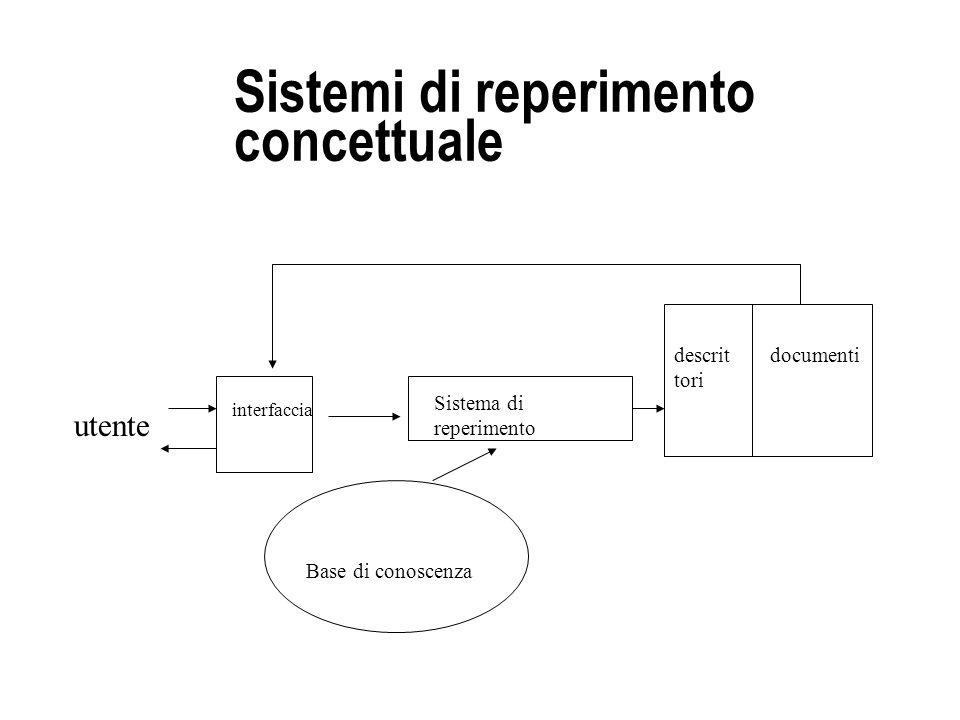 Sistemi di reperimento concettuale