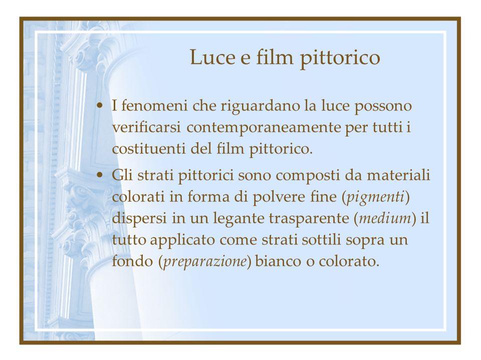 Luce e film pittorico I fenomeni che riguardano la luce possono verificarsi contemporaneamente per tutti i costituenti del film pittorico.