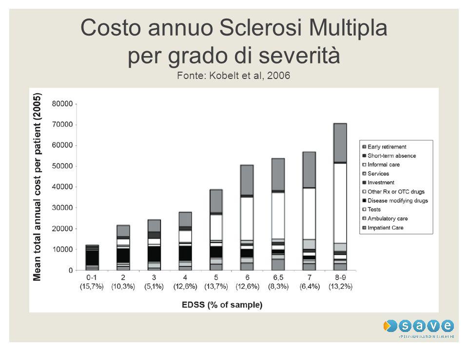 Costo annuo Sclerosi Multipla per grado di severità Fonte: Kobelt et al, 2006