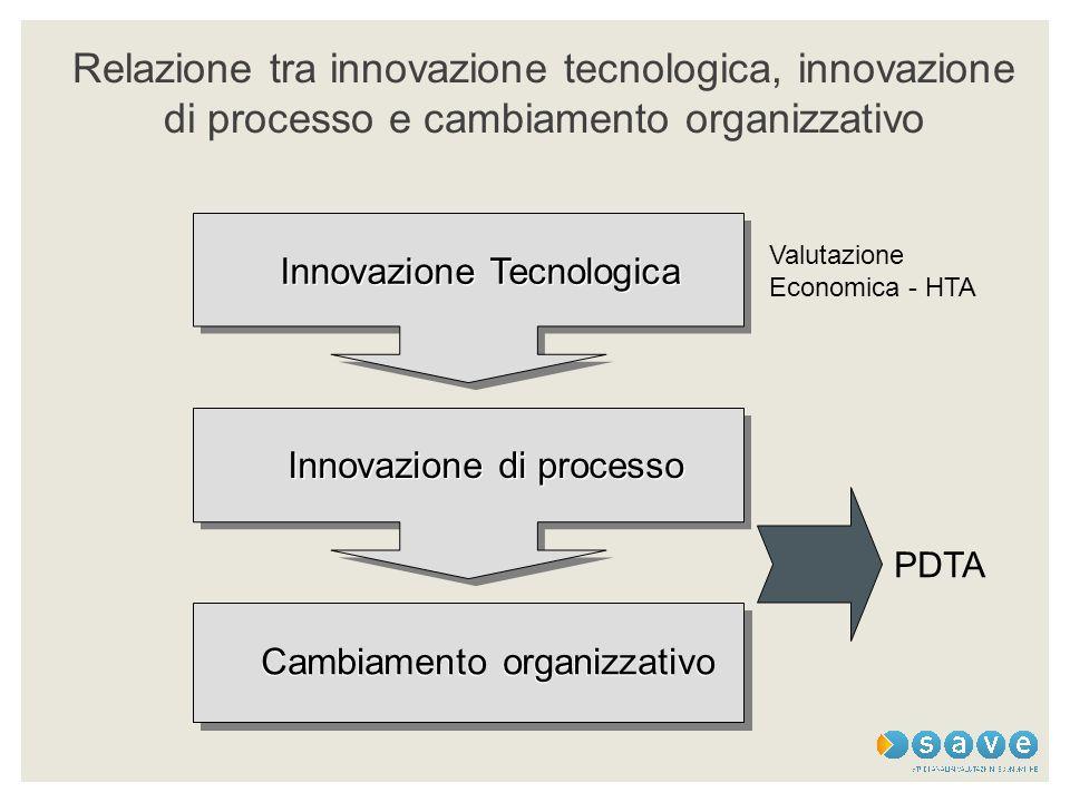 Relazione tra innovazione tecnologica, innovazione di processo e cambiamento organizzativo