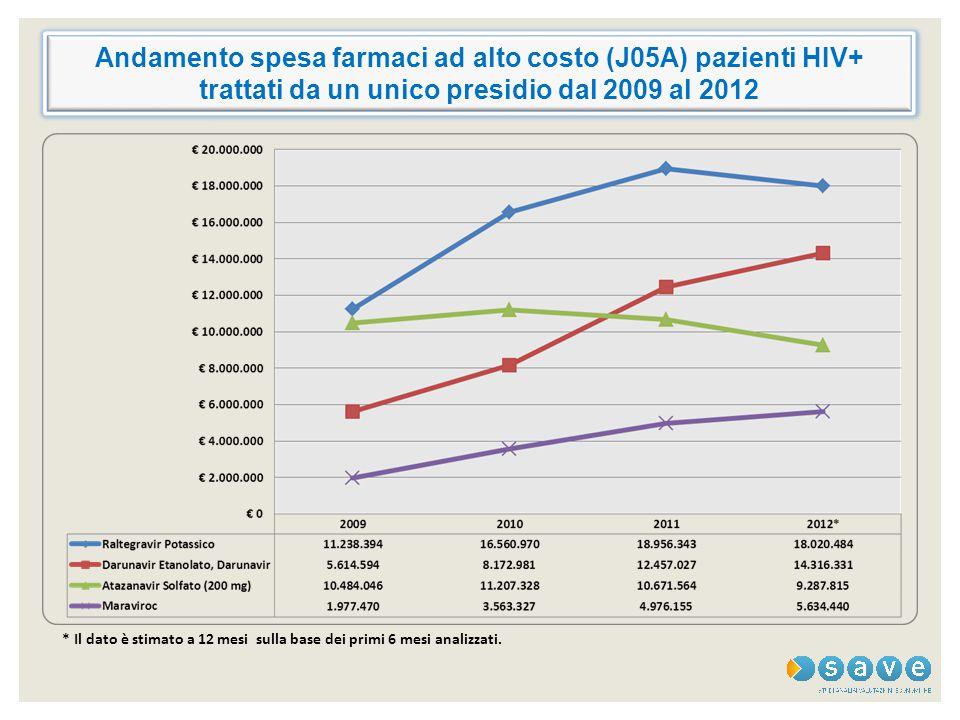 Andamento spesa farmaci ad alto costo (J05A) pazienti HIV+ trattati da un unico presidio dal 2009 al 2012