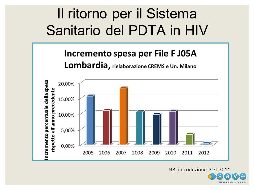 Il ritorno per il Sistema Sanitario del PDTA in HIV