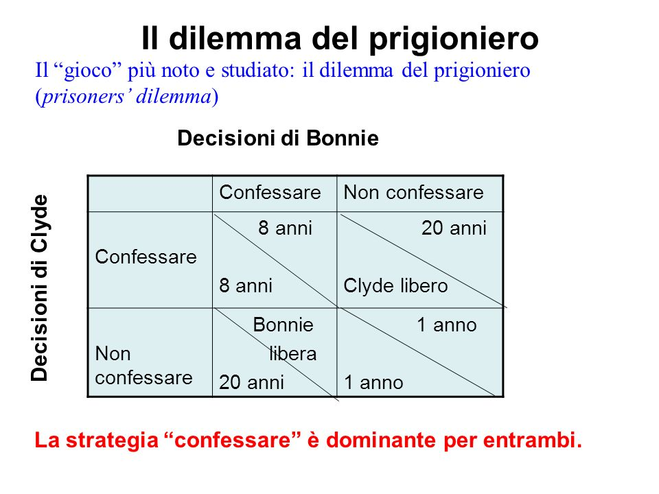 Il dilemma del prigioniero