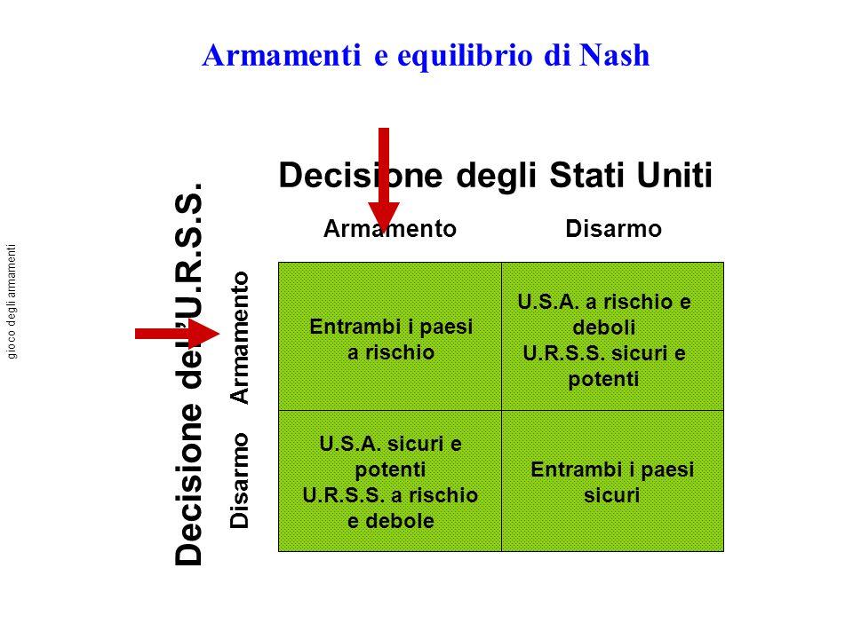 Armamenti e equilibrio di Nash