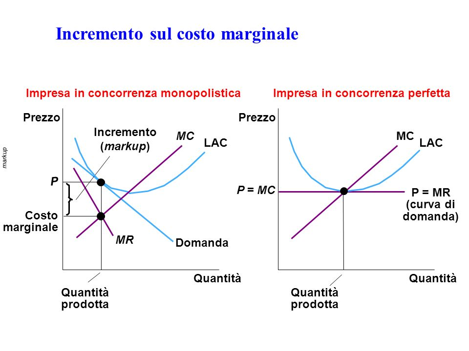 Incremento sul costo marginale