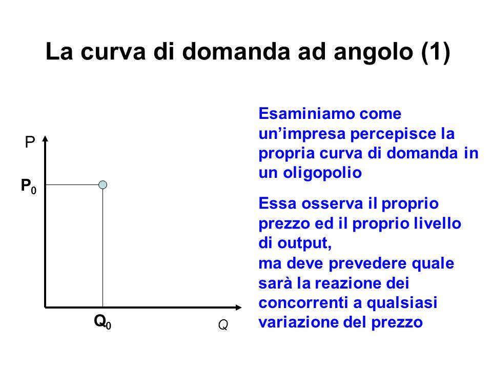 La curva di domanda ad angolo (1)