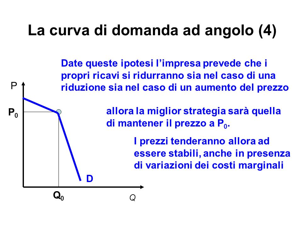 La curva di domanda ad angolo (4)