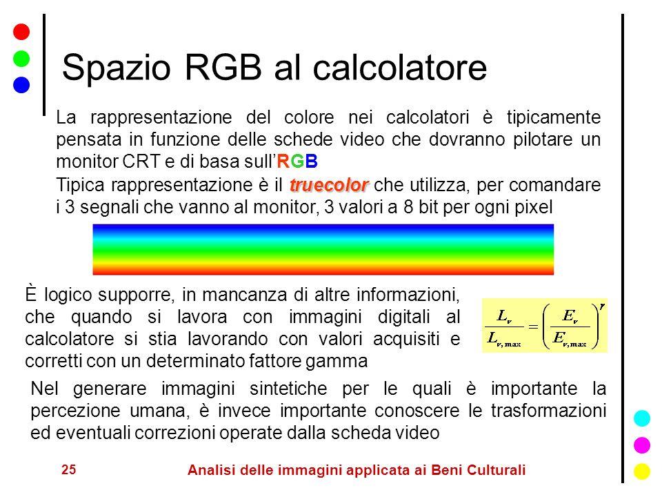 Spazio RGB al calcolatore