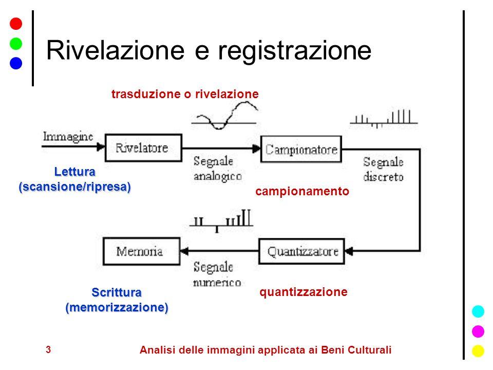 Rivelazione e registrazione