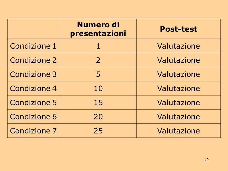 Numero di presentazioni