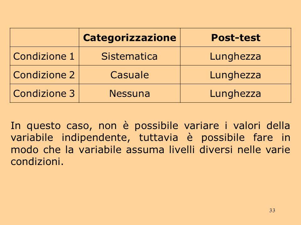 Categorizzazione Post-test. Condizione 1. Sistematica. Lunghezza. Condizione 2. Casuale. Condizione 3.