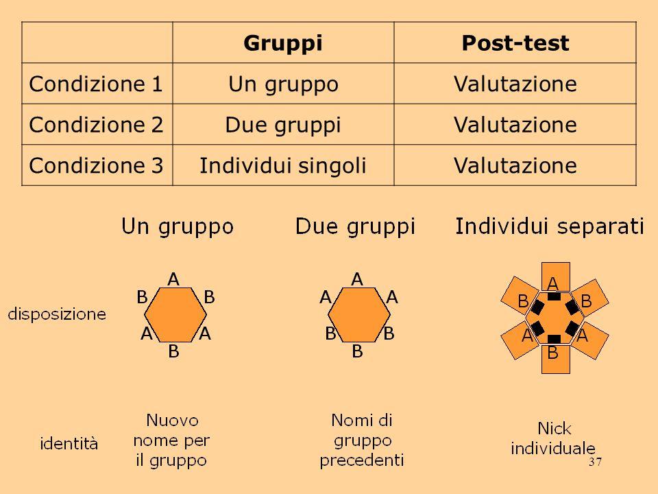 Gruppi Post-test. Condizione 1. Un gruppo. Valutazione. Condizione 2. Due gruppi. Condizione 3.
