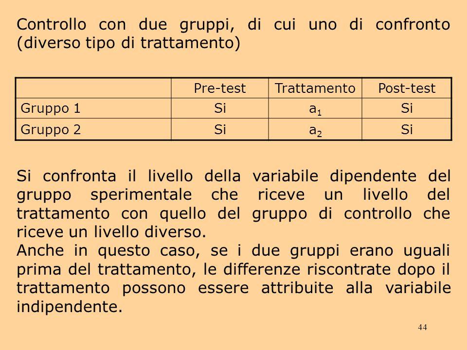 Controllo con due gruppi, di cui uno di confronto (diverso tipo di trattamento)
