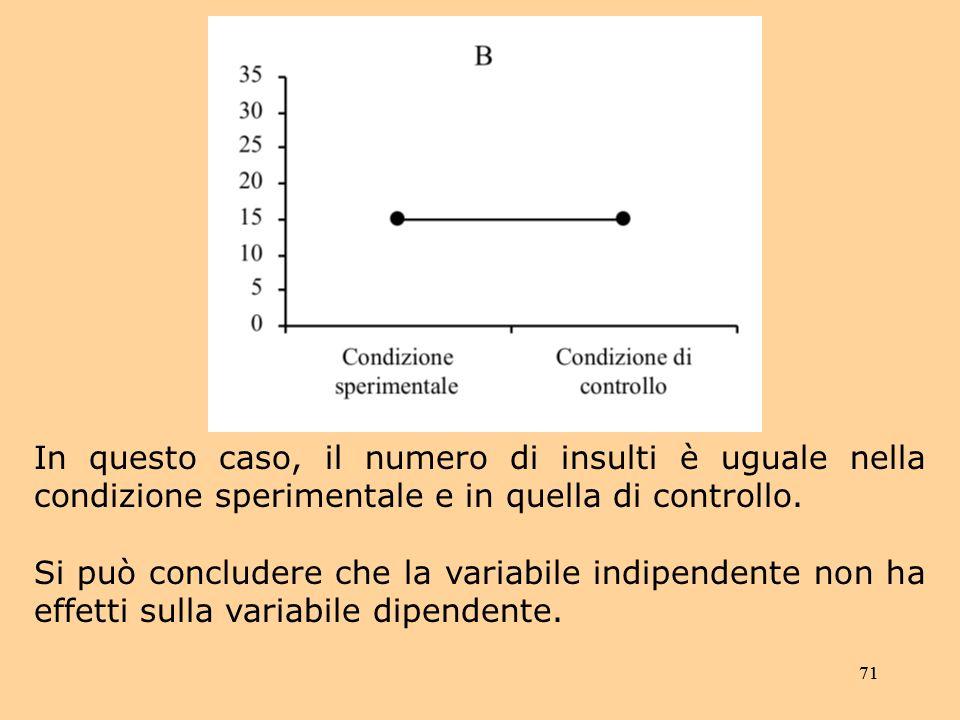 In questo caso, il numero di insulti è uguale nella condizione sperimentale e in quella di controllo.