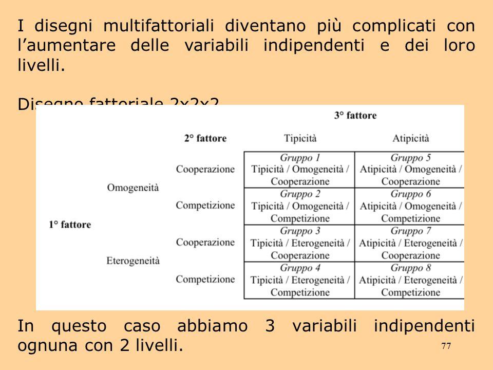 In questo caso abbiamo 3 variabili indipendenti ognuna con 2 livelli.