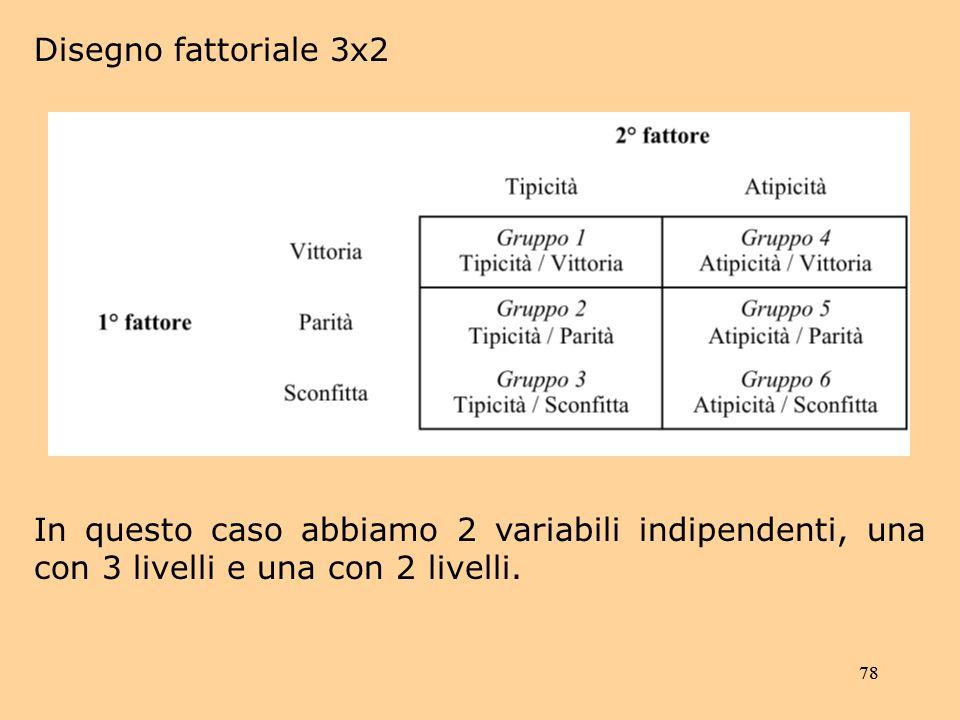 Disegno fattoriale 3x2 In questo caso abbiamo 2 variabili indipendenti, una con 3 livelli e una con 2 livelli.