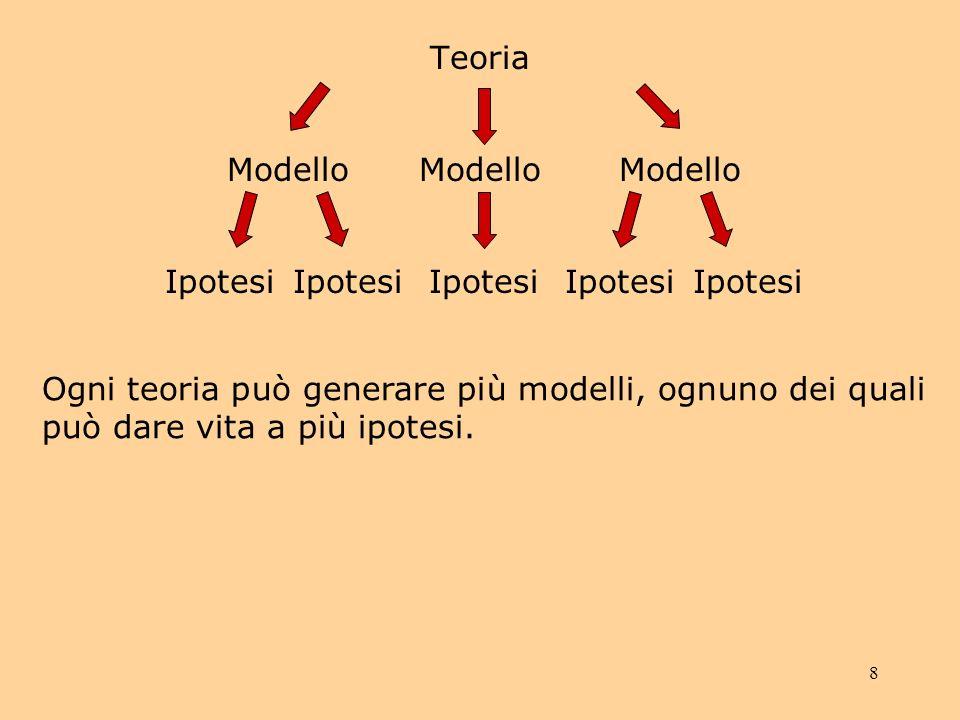 Teoria Modello. Modello. Modello. Ipotesi. Ipotesi. Ipotesi. Ipotesi. Ipotesi.