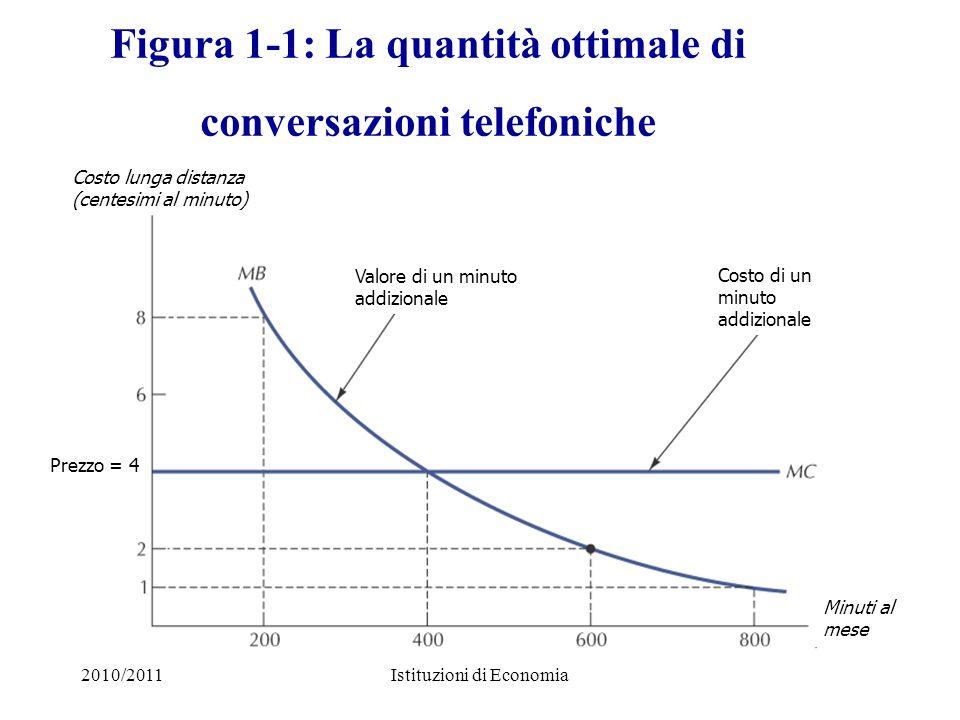 Figura 1-1: La quantità ottimale di conversazioni telefoniche