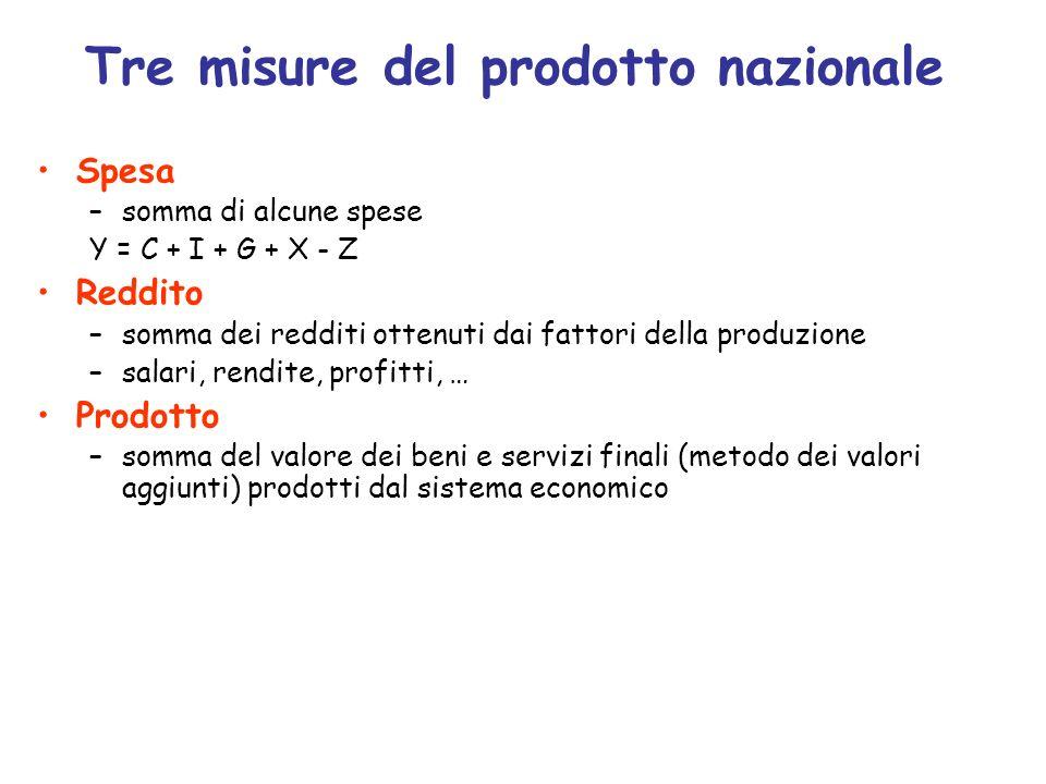 Tre misure del prodotto nazionale