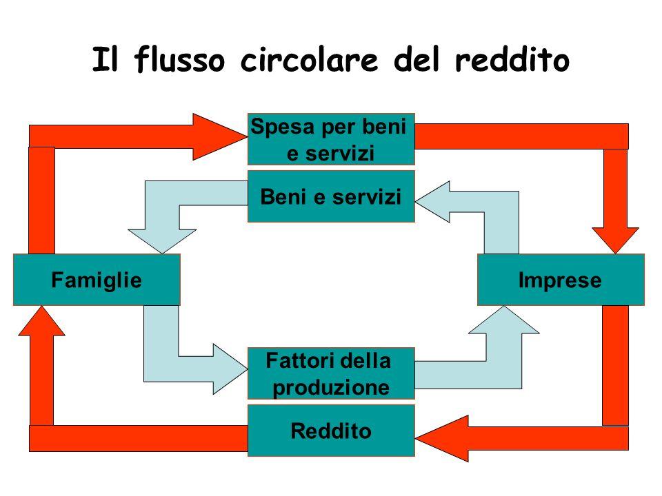 Il flusso circolare del reddito