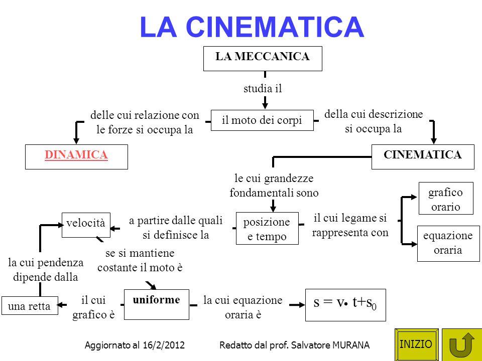 LA CINEMATICA s = v t+s0 LA MECCANICA studia il