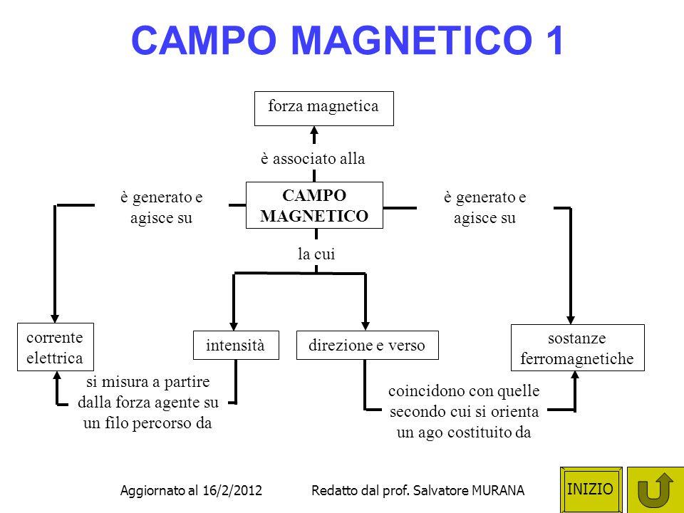 CAMPO MAGNETICO 1 forza magnetica è associato alla CAMPO MAGNETICO