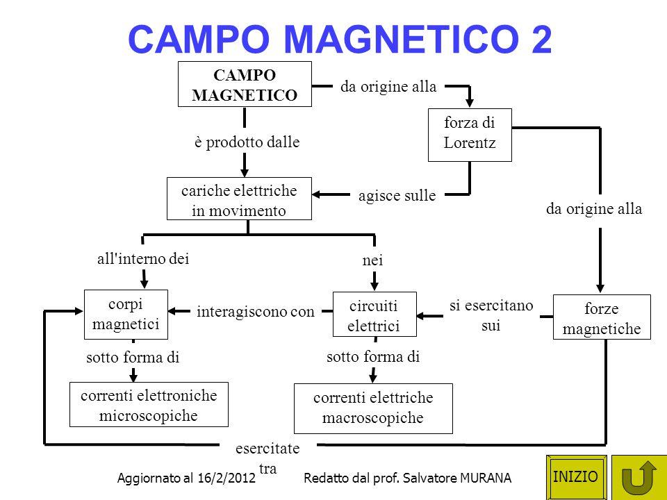 CAMPO MAGNETICO 2 CAMPO MAGNETICO da origine alla forza di Lorentz