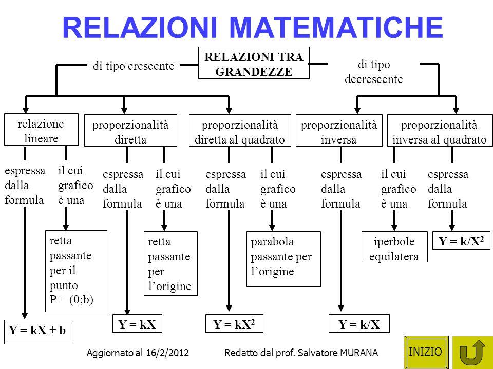 RELAZIONI MATEMATICHE