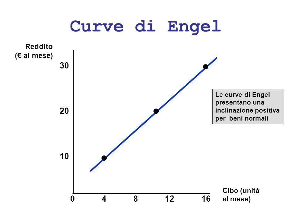 Curve di Engel 30 20 10 4 8 12 16 Reddito (€ al mese) Cibo (unità