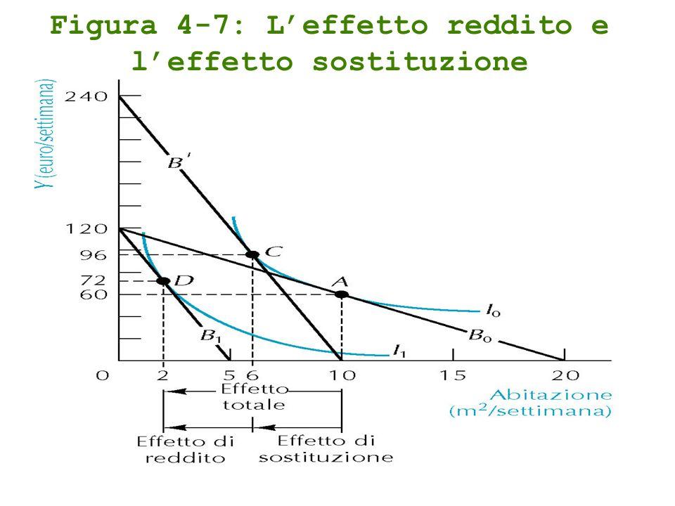 Figura 4-7: L'effetto reddito e l'effetto sostituzione